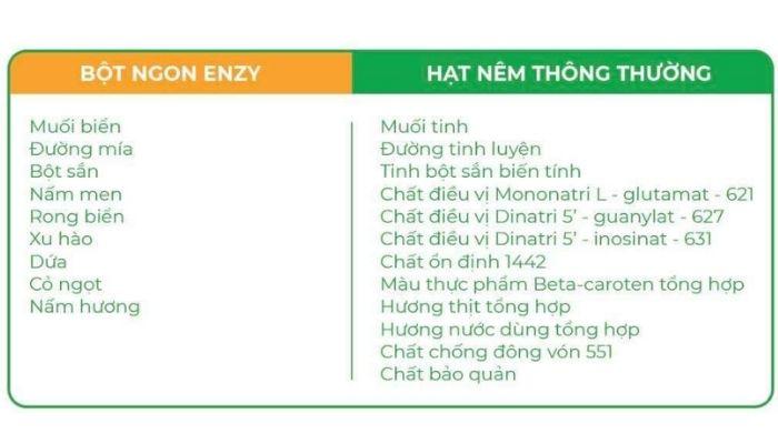 su-khac-biet-bot-ngon-enzy-voi-cac-gia-vi-thong-thuong